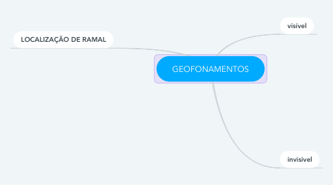 Mind Map: GEOFONAMENTOS