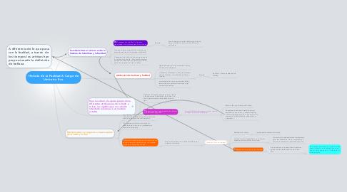 Mind Map: Historia de la Fealdad A Cargo de Umberto Eco