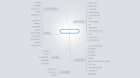 Mind Map: Copy of SCG SiteMap