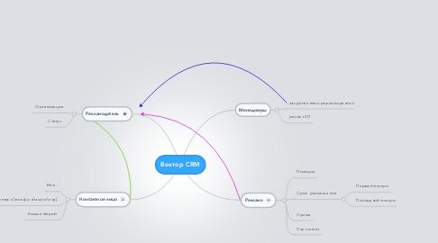 Mind Map: Вектор CRM