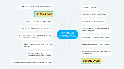 Mind Map: SISTEMA DE ARMOTIZAÇÃO