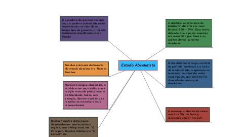 Mind Map: Estado Absolutista