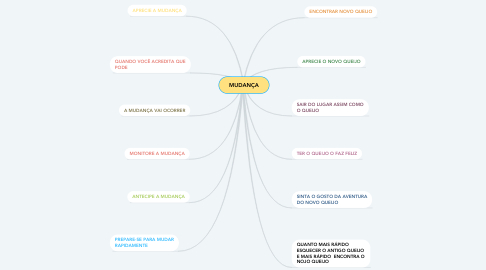 Mind Map: MUDANÇA