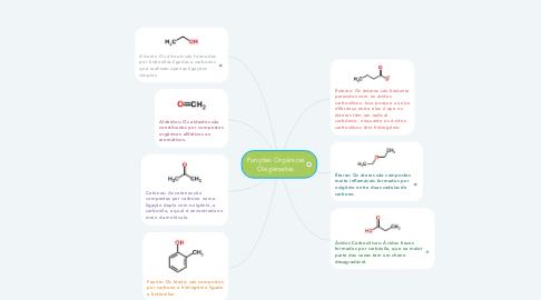 Mind Map: Funções Orgânicas Oxigenadas