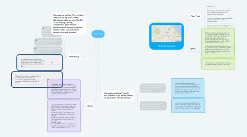 Mind Map: Powiśle