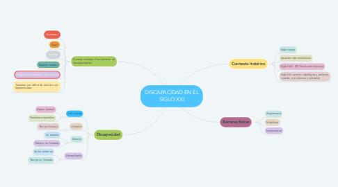 Mind Map: DISCAPACIDAD EN EL SIGLO XXI
