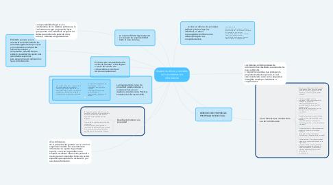Mind Map: Aspectos eticos y sociales en los sistemas de informacion