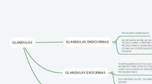 Mind Map: GLANDULAS