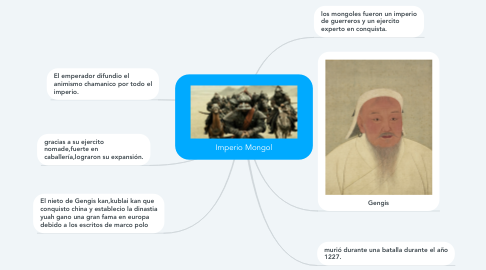 Mind Map: Imperio Mongol
