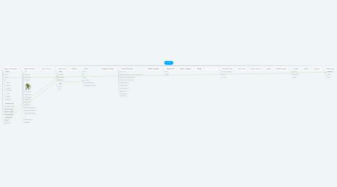 Mind Map: SIMI B2