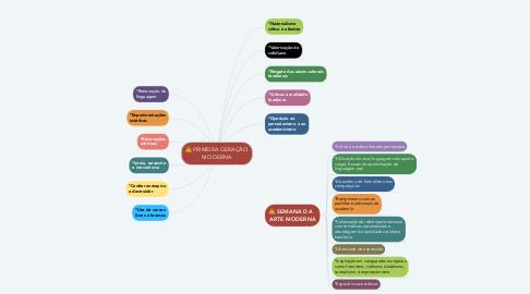 Mind Map: PRIMEIRA GERAÇÃO MODERNA
