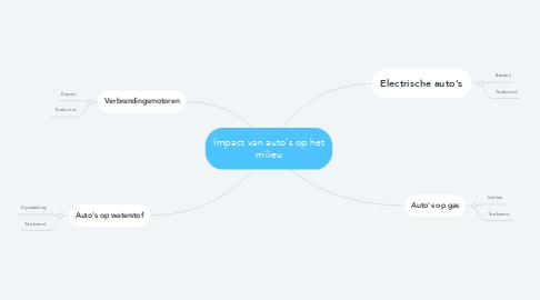 Mind Map: Impact van auto's op het milieu