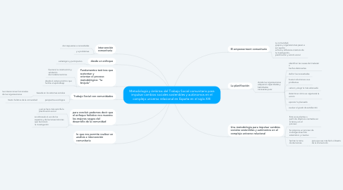 Mind Map: Metodología y ámbitos del Trabajo Social comunitario para impulsar cambios sociales sostenibles y autónomos en el complejo universo relacional en España en el siglo XXI