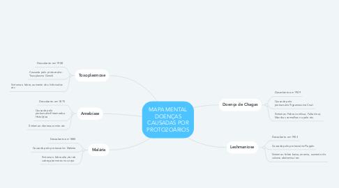 Mind Map: MAPA MENTAL DOENÇAS CAUSADAS POR PROTOZOÁRIOS