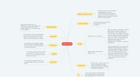Mind Map: Trabajo en equipo
