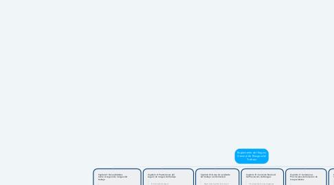 Mind Map: Reglamento del Seguro General de Riesgos del Trabajo