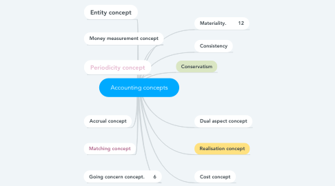 Mind Map: Accounting concepts