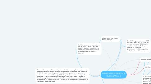 Mind Map: O Materialismo Histórico: A Dialética Material
