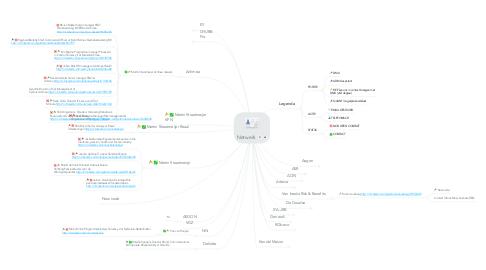 Mind Map: Netwerk