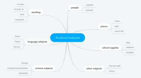 Mind Map: At school+subjects