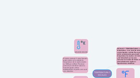 Mind Map: TEMPERATURA Y ESCALAS