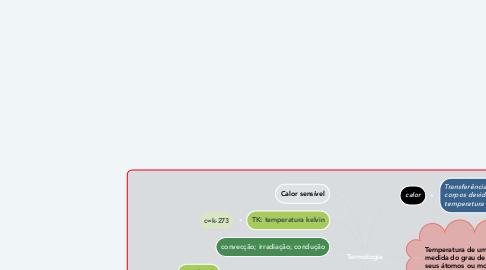 Mind Map: Termologia