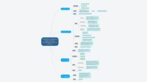 Mind Map: A educação mediada pelo digital: conceitos, características, formas  e evolução
