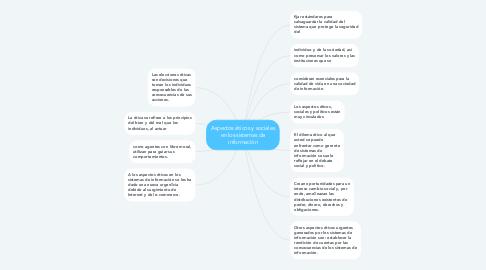 Mind Map: Aspectos éticos y sociales en los sistemas de información