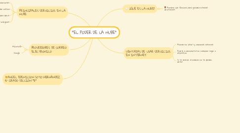 """Mind Map: """"EL PODER DE LA NUBE"""""""