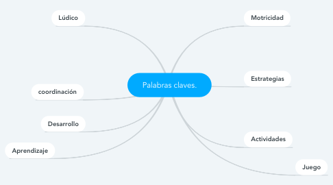 Mind Map: Palabras claves.