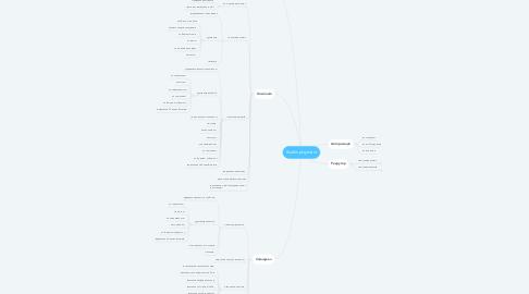 Mind Map: KsuEmployment