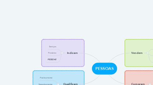 Mind Map: PESSOAS