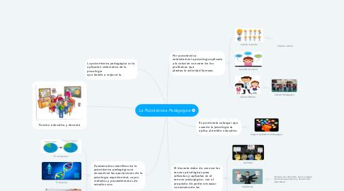 Mind Map: La Psicotécnica Pedagógica