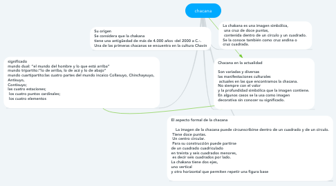 Mind Map: chacana