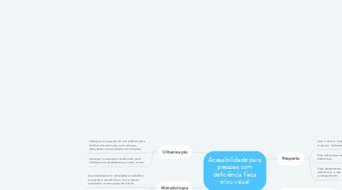 Mind Map: Acessibilidade para pessoas com deficiência física e/ou visual