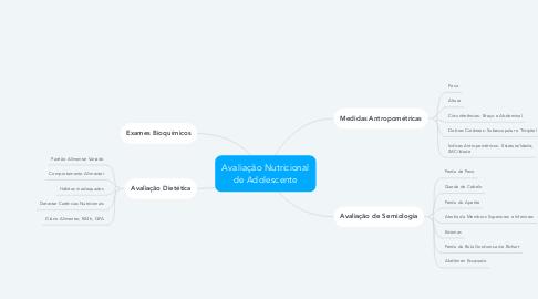 Mind Map: Avaliação Nutricional de Adolescente