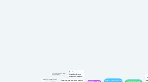 Mind Map: Protocolo Enceramento Diagnóstico