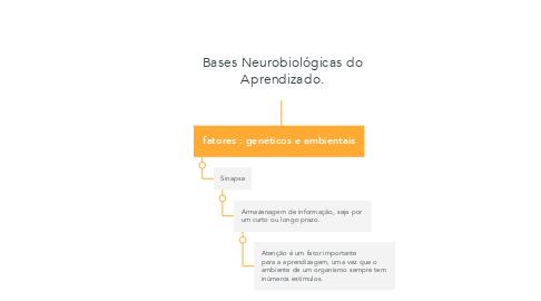 Mind Map: Bases Neurobiológicas do Aprendizado.