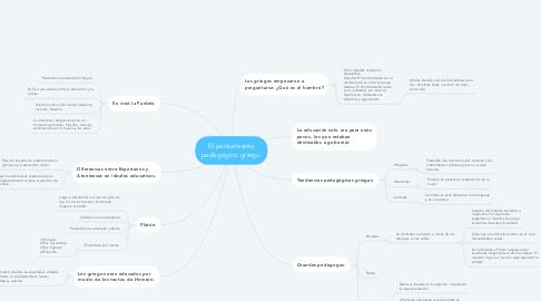 Mind Map: El pensamiento pedagógico griego.