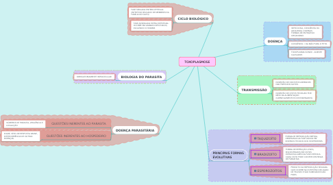 Mind Map: TOXOPLASMOSE