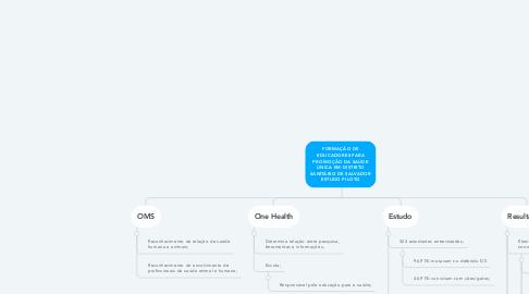 Mind Map: FORMAÇÃO DE EDUCADORES PARA PROMOÇÃO DA SAÚDE ÚNICA EM DISTRITO SANITÁRIO DE SALVADOR ESTUDO PILOTO