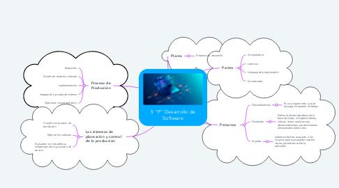 "Mind Map: 5 ""P"" Desarrollo de Software"