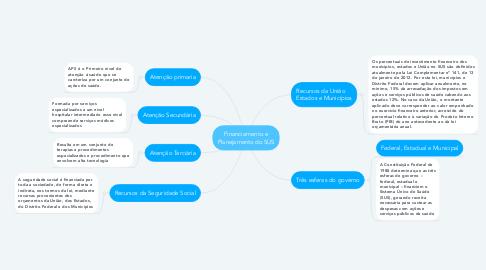 Mind Map: Financiamento e Planejamento do SUS