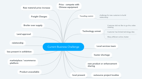 Mind Map: Current Business Challenge