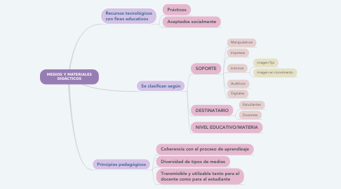 Mind Map: MEDIOS Y MATERIALES DIDÁCTICOS