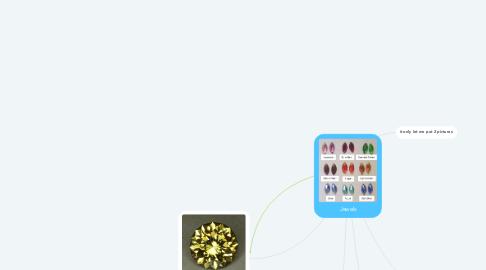 Mind Map: Jewels