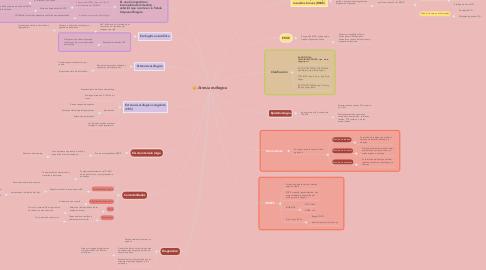 Mind Map: Atresia esófagica