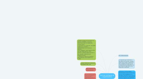 Mind Map: Tecnicas y enfoques de requerimientos