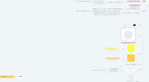 Mind Map: TSUTSUMU株式会社採用LP制作