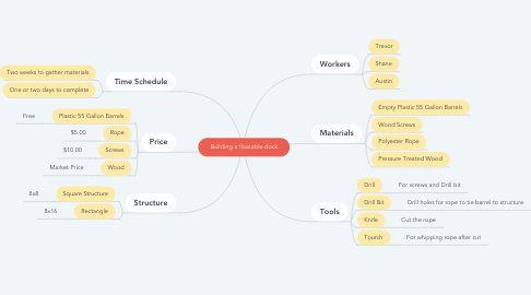 Mind Map: Building a floatable dock